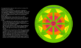 Anders Benson Critical Pedagogy Concept Map 2018
