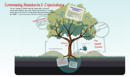 Copy of Community Standards & Expectations
