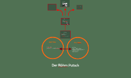Der Röhm Putsch