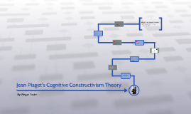 Jean Piaget's Constructivist Learning Theory
