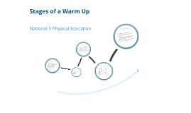 Copy of Stages of Warm Up