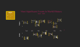Most Significant Events in World History: 1650 - 1789