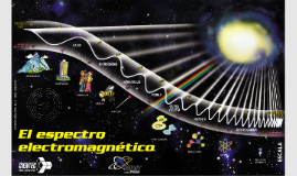 Copy of El Espectro Electromagnético