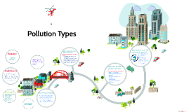 Types Of  Pollution