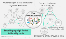 Overview Decision making