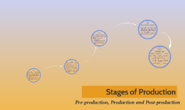 Stages of Production - Pre-production