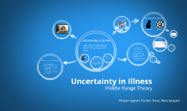 uncertainty in illness Uncertainty in illness is present for both acute and chronic illnesses and can be described as a cognitive stressor, a sense of loss of control, and a perceptual.