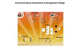 Intramural Sports Assessment: Satisfaction, engagement and involvement  within Georgetown College's Flag Football and Volleyball Intramural Program