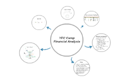 YFC Camp Financial Analysis