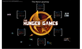 Copy of Hero's Journey in Hunger Games