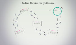Indian Theatre- Natya Shastra