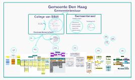 Copy of Organogram gemeente Den Haag