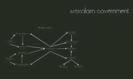 Evolution of Maxcilornian Government