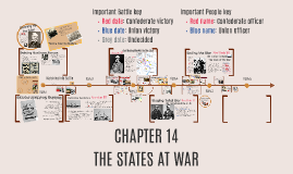 Chapter 14: The States at War