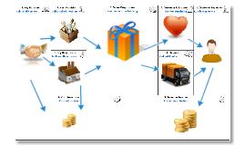 Business model canvas (explain)