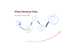 iPass Revenue Production