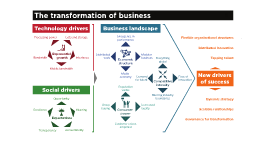 The Transformation of Business