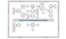 Copy of Atlantic Yards Stakeholder Analysis Model
