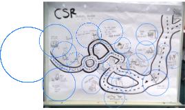 How csr works?