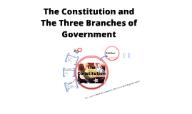 Constitution and the 3 Branches of Government