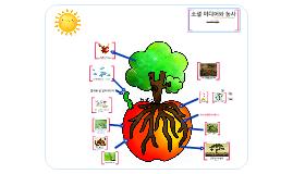 Social Media & Farming