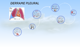 La pleura es una membrana serosa que recubre el parénquima p