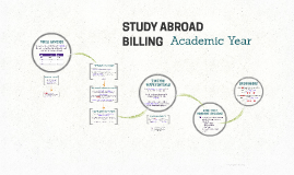 Study Abroad Billing - Academic Year