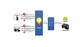 Sistema de Innovación