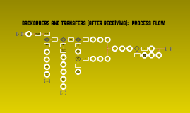 Flow Chart: Back-orders/Transfers - After Receiving