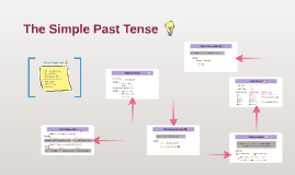 Copy of The Simple Past Tense