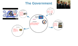 Ogg- How Our Goverment Works