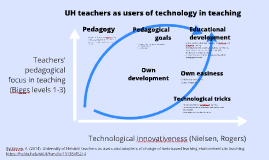 Teachers as users of technology in teaching