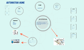 Copy of AUTOMATION HOME