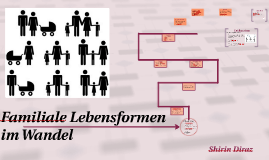 Copy of Familiale Lebensformen Im Wandel