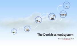 Copy of The Danish school system