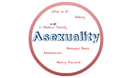 Copy of Asexuality