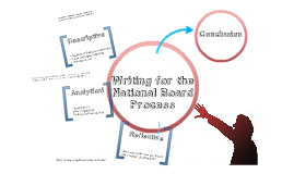 NBPTS: Writing for your portfolio