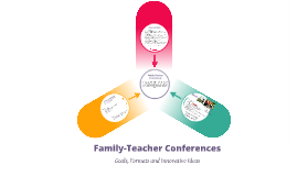 Family/Teacher Conferences