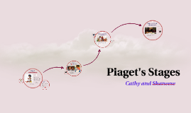 Piaget's stages of Human Development