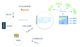Copy of CMS. Aplicaciones yservicios Web.Joomla y WordPres.