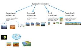 Mountains & High Hills