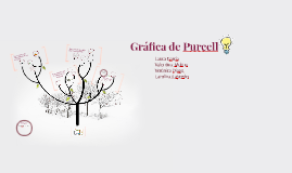 Gráfica Purcell