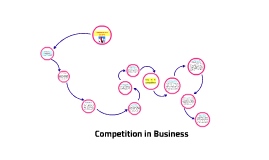 competition in business.