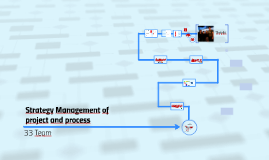 Strategy Management of project and process