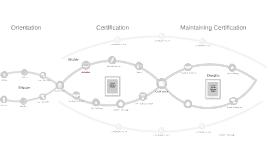 TELUS Experience Roadmap