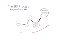 The SRF Process