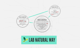 Copy of LAB NATURAL WAY