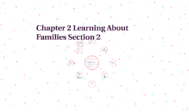 Chapter 2 Learning About Families Section 2