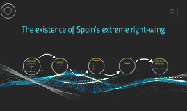 The existence of Spain's right wing