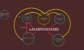 LAS DIFICULTADES